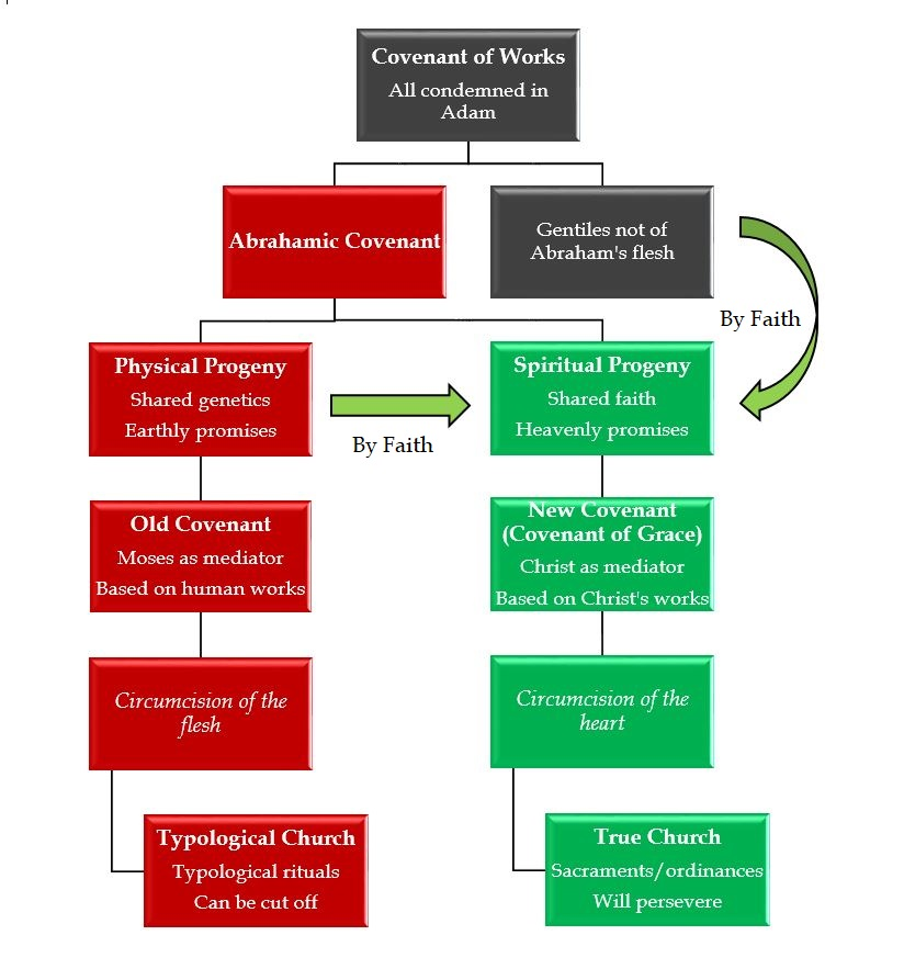 covenant chart